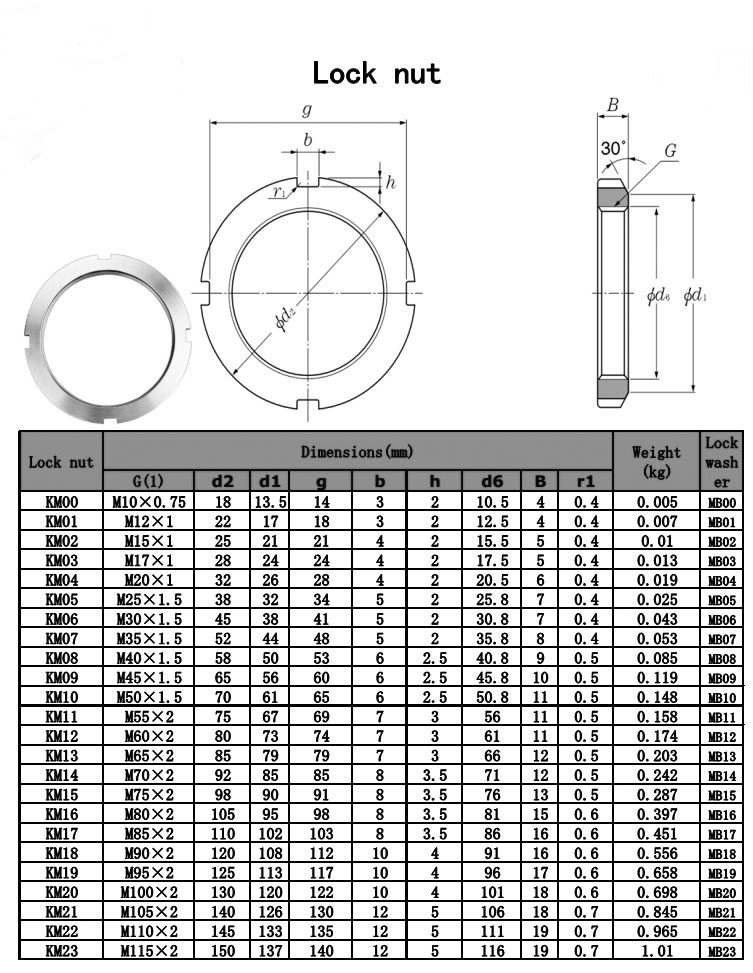 Stainless Steel Lock Nuts Dimension & Size